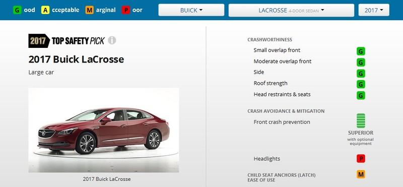 安全表現美中不足 《Buick LaCrosse》因頭燈照明不足與「Top Safety Pick+」評等擦身而過