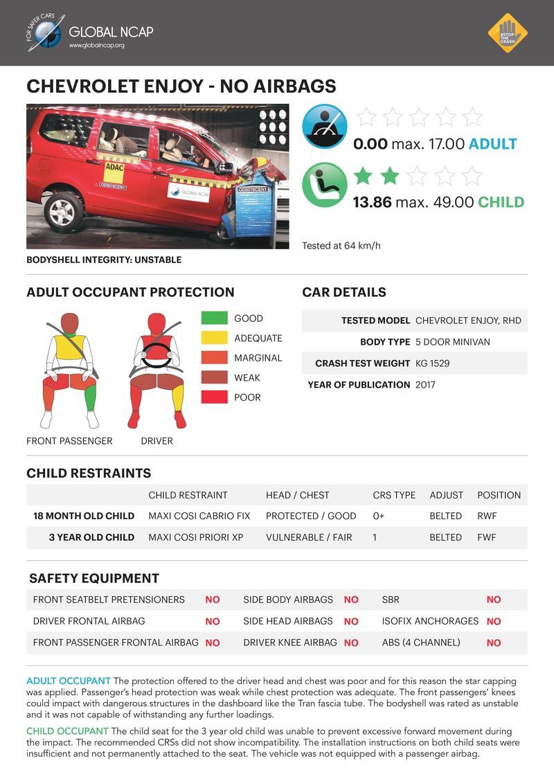 安全防護全面不足 《Chevrolet Enjoy》於Global NCAP撞擊測試中獲得「零顆星」