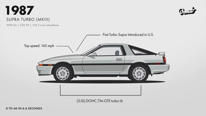 「牛魔王」降臨 一分鐘看完《Toyota Celica》變身《Supra》過程