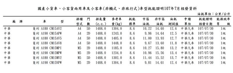 能源局公布7月資料 新一代《Subaru Forester》《Infiniti QX50》油耗數據出爐