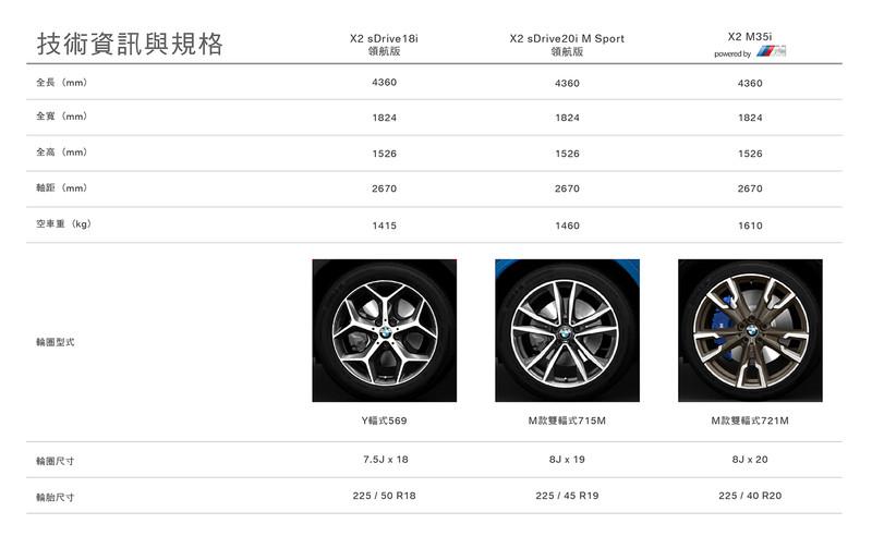 首搭306匹2.0渦輪動力 《BMW X2 M35i》292萬元起正式發表