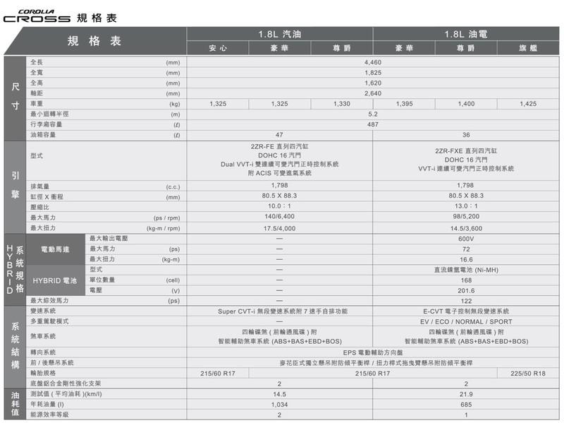神車接班人《Toyota Corolla Cross》正式登場!售價最多降2.4萬元、接單超過5千張