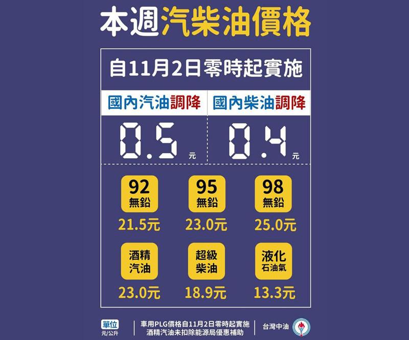 2020年11月2日起國內汽、柴油價格各調降0.5及0.4元