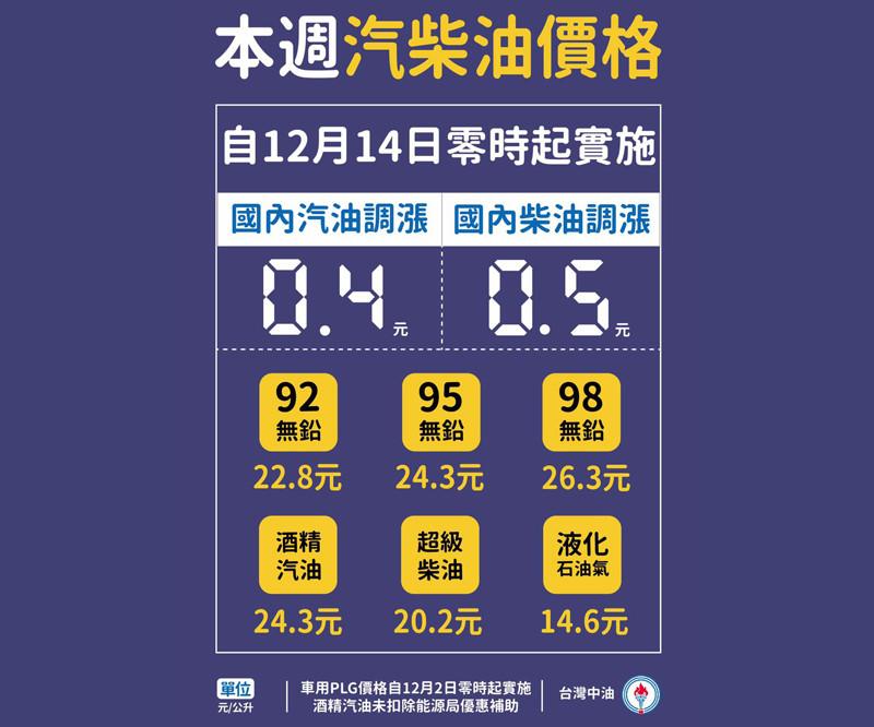 2020年12月14日起國內汽油調漲0.4元、柴油調漲0.5元