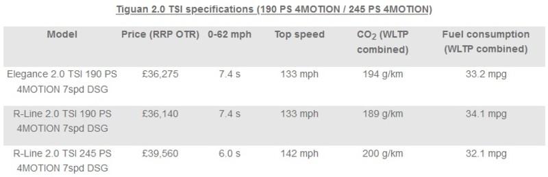 搭載Golf GTI的245匹超兇馬力!小改款《Volkswage Tiguan》新增兩款動力配置曝光
