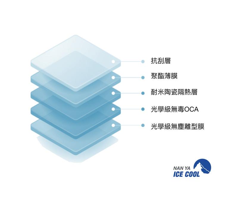 「隔熱紙」何時汰換5大要點|《南亞冰酷》雙認證隔熱品牌 注重透光度、隔熱率、隱密性