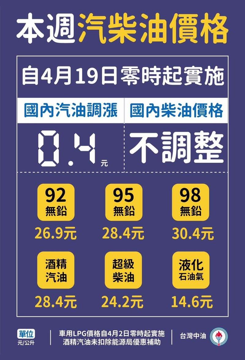 台灣中油宣布明(19)日起國內汽油價格調漲0.4元、柴油不調整