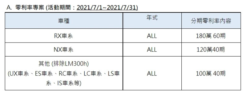 《Lexus 7月優惠》百萬零利率|40萬元就能把UX開回家 NX也只要57萬元