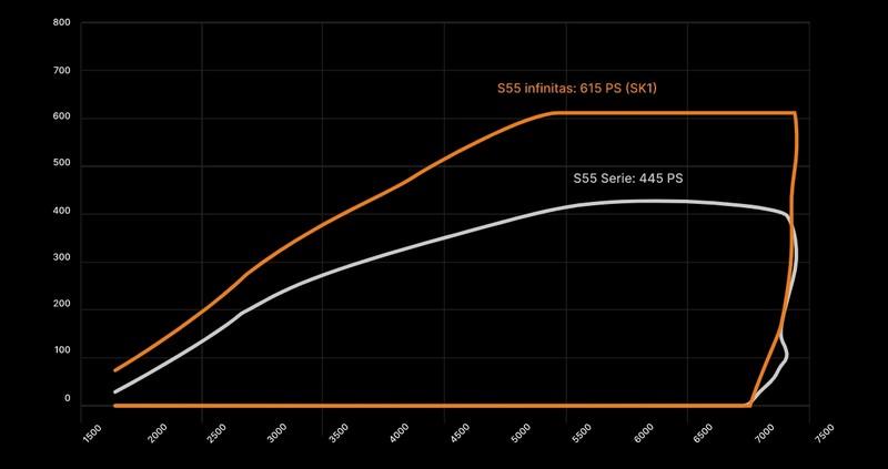 《GP infinitas》為《BMW M3》打造專屬油電動力系統 最大馬力上探1,000匹!