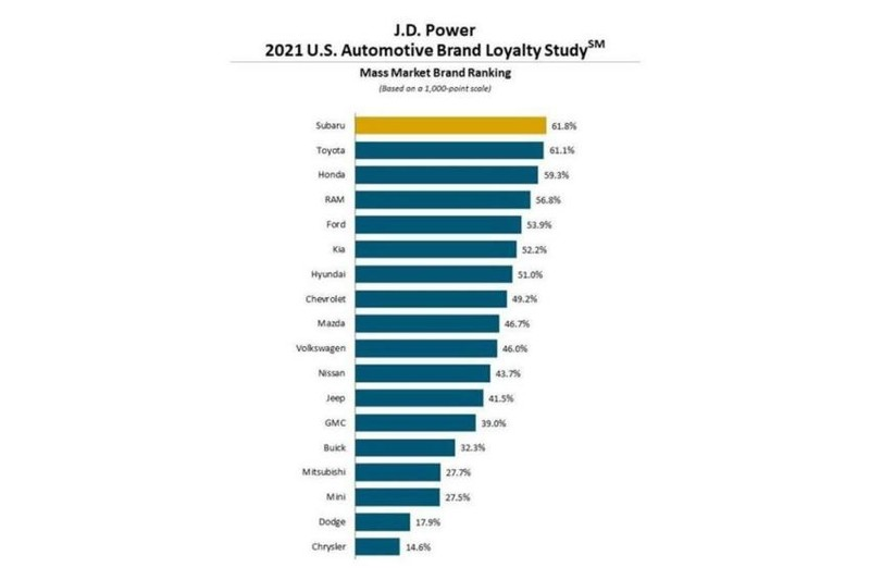 日本車系包辦雙冠!《Lexus》《Subaru》再獲2021年J.D. Power品牌忠誠調查冠軍 為什麼疫情反而提升忠誠度?