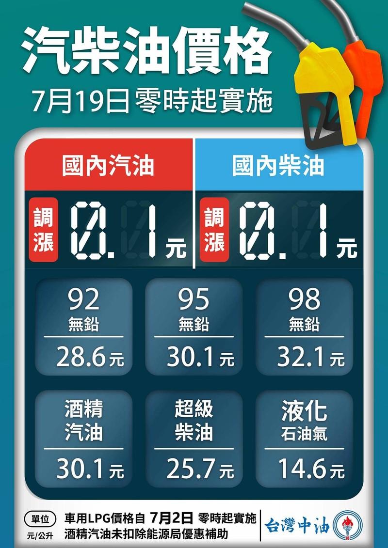 台灣中油宣布 油價平穩雙機制啟動 汽、柴油各吸收0.3及1.3元 明(19)日起汽、柴油價格各調漲0.1元