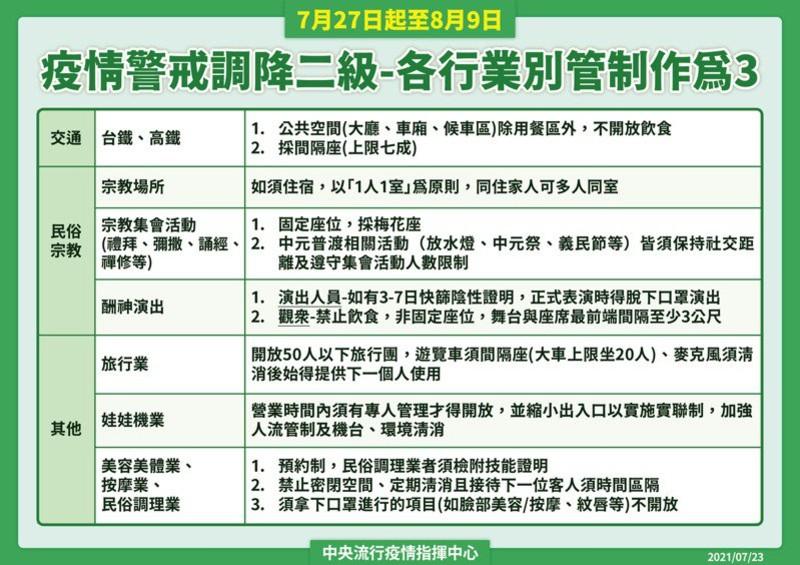 7月27日起全國調降為二級警戒:一定要戴口罩+實聯制!婚宴、公祭均開放,唱歌、喝酒再忍忍