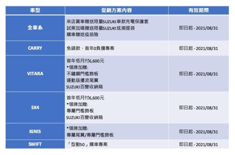 《Suzuki》反應成本調漲   《Ignis / Swift / Swift Sport》售價