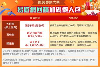 放大手中的五倍券!《易遊網》今日狂灑旅遊折扣碼:滿千送千、觀光列車現折2,550元,最高可享團費全免